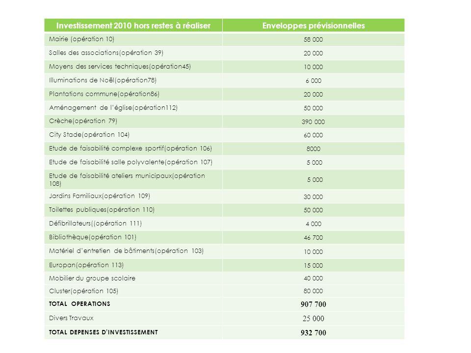 Investissement 2010 hors restes à réaliserEnveloppes prévisionnelles Mairie (opération 10) 58 000 Salles des associations(opération 39) 20 000 Moyens