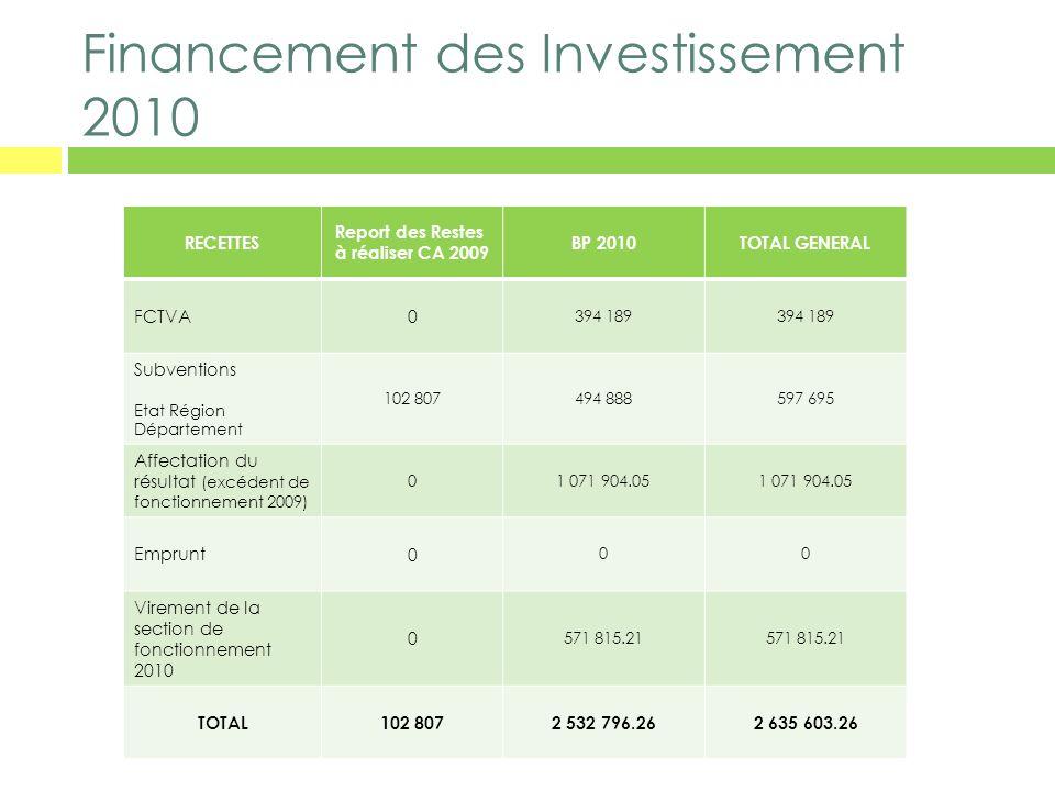 Financement des Investissement 2010 RECETTES Report des Restes à réaliser CA 2009 BP 2010TOTAL GENERAL FCTVA 0 394 189 Subventions Etat Région Départe