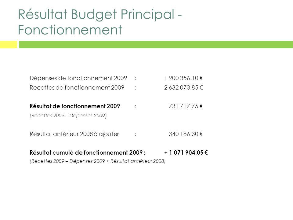 Résultat Budget Principal - Fonctionnement Dépenses de fonctionnement 2009 :1 900 356.10 Recettes de fonctionnement 2009 : 2 632 073.85 Résultat de fo