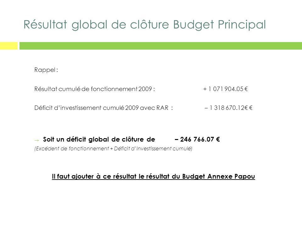 Résultat global de clôture Budget Principal Rappel : Résultat cumulé de fonctionnement 2009 :+ 1 071 904.05 Déficit dinvestissement cumulé 2009 avec R