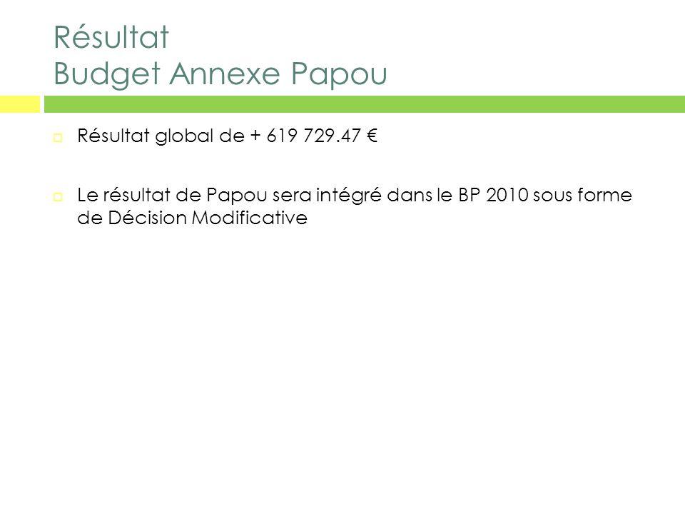 Résultat Budget Annexe Papou Résultat global de + 619 729.47 Le résultat de Papou sera intégré dans le BP 2010 sous forme de Décision Modificative