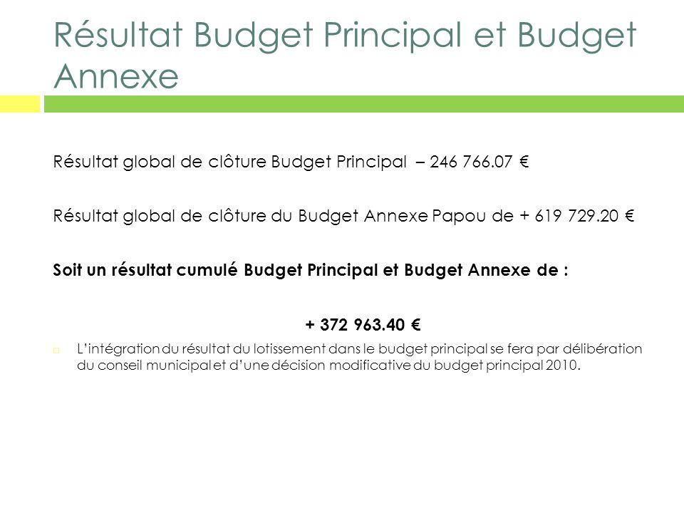 Résultat Budget Principal et Budget Annexe Résultat global de clôture Budget Principal – 246 766.07 Résultat global de clôture du Budget Annexe Papou