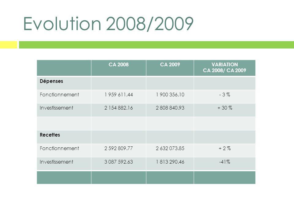 Evolution 2008/2009 CA 2008CA 2009VARIATION CA 2008/ CA 2009 Dépenses Fonctionnement1 959 611.441 900 356.10- 3 % Investissement2 154 882.162 808 840.