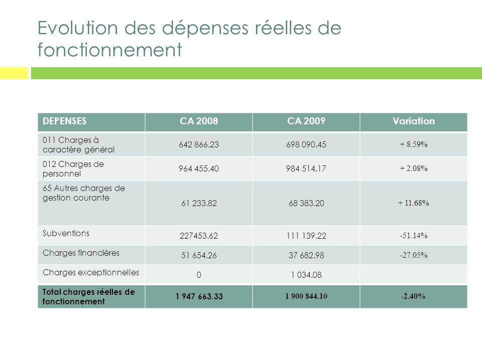 Evolution des dépenses réelles de fonctionnement DEPENSESCA 2008CA 2009Variation 011 Charges à caractère général 642 866.23698 090.45 + 8.59% 012 Char