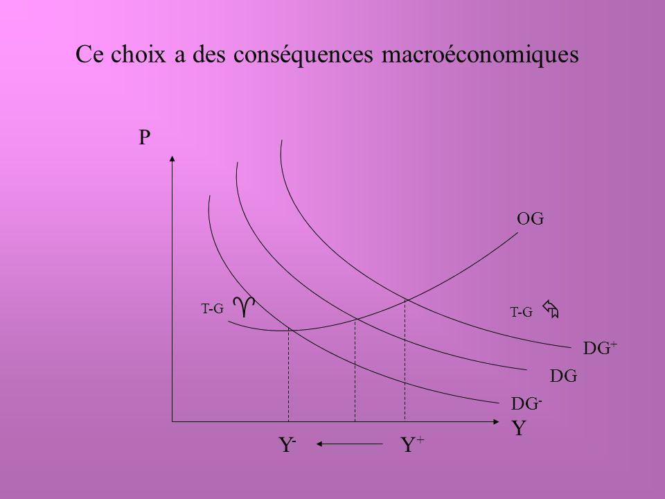 Ce choix a des conséquences macroéconomiques OG DG P Y DG + DG - T-G Y+Y+ Y-Y-