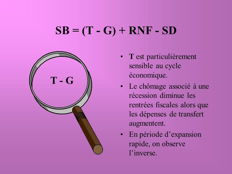 SB = (T - G) + RNF - SD T est particulièrement sensible au cycle économique.