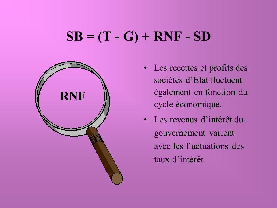 SB = (T - G) + RNF - SD Les recettes et profits des sociétés dÉtat fluctuent également en fonction du cycle économique.