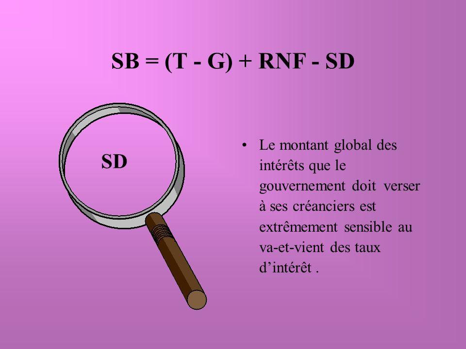 SB = (T - G) + RNF - SD Le montant global des intérêts que le gouvernement doit verser à ses créanciers est extrêmement sensible au va-et-vient des taux dintérêt.