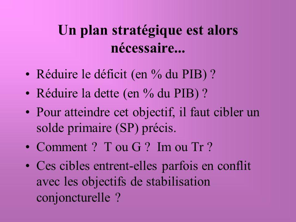 Un plan stratégique est alors nécessaire... Réduire le déficit (en % du PIB) .