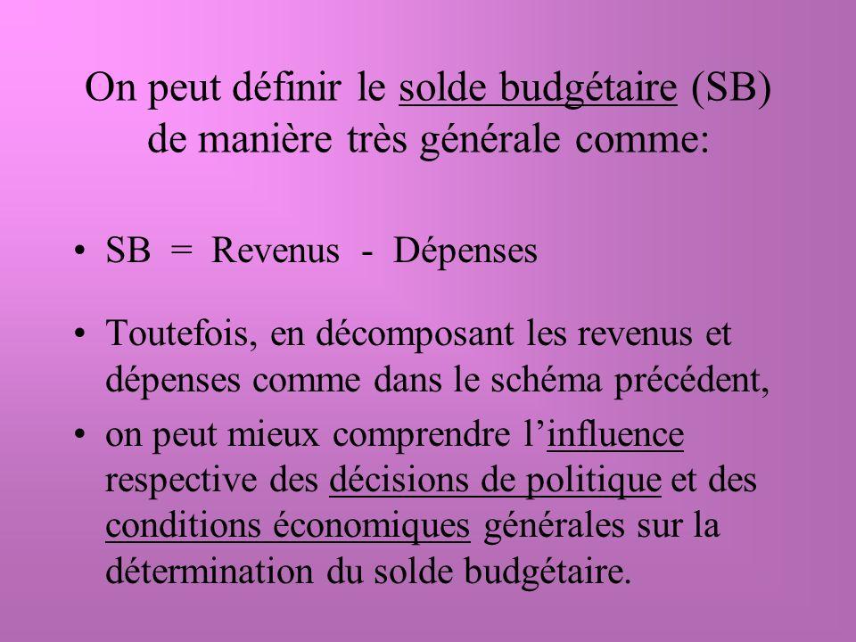 On peut définir le solde budgétaire (SB) de manière très générale comme: SB = Revenus - Dépenses Toutefois, en décomposant les revenus et dépenses comme dans le schéma précédent, on peut mieux comprendre linfluence respective des décisions de politique et des conditions économiques générales sur la détermination du solde budgétaire.