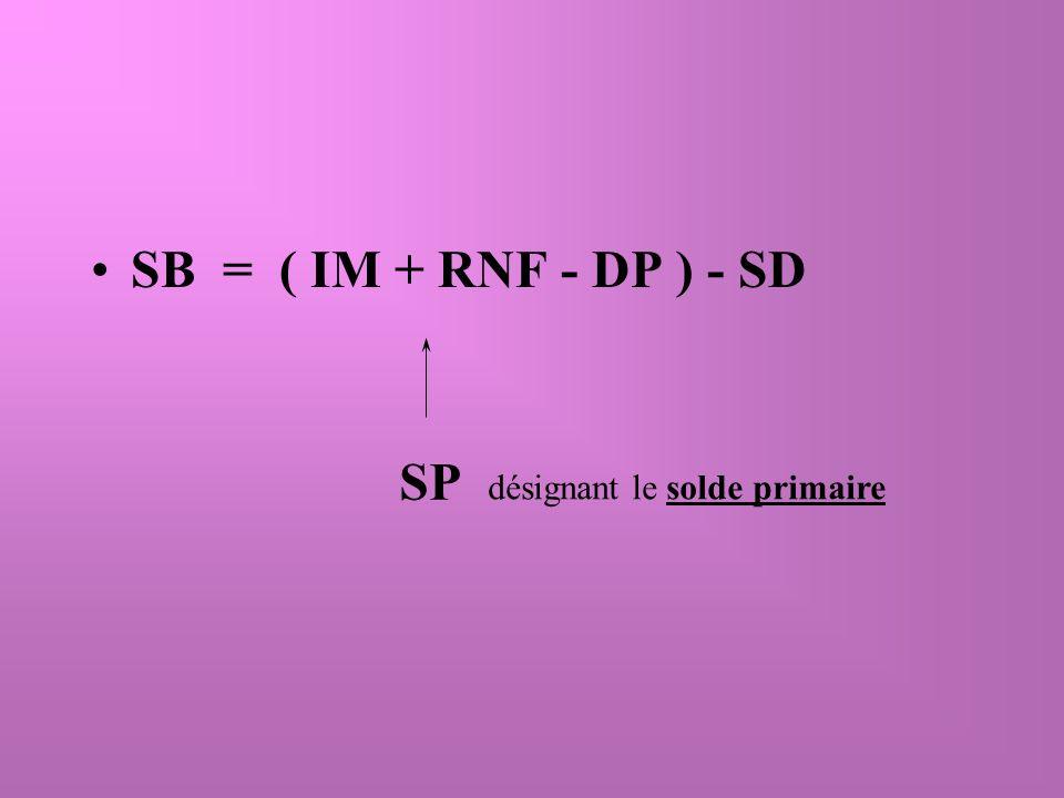 De plus, puisque les dépenses de programme se composent des achats publics de biens et services (G) et des transferts (Tr), on peut écrire le solde primaire comme: SP = ( IM + RNF - Tr - G ) SP = ( (IM - Tr) - G + RNF ) SP = ( T - G ) + RNF Quant au solde budgétaire, il peut maintenant sécrire: SB = ( (T - G) + RNF - SD )