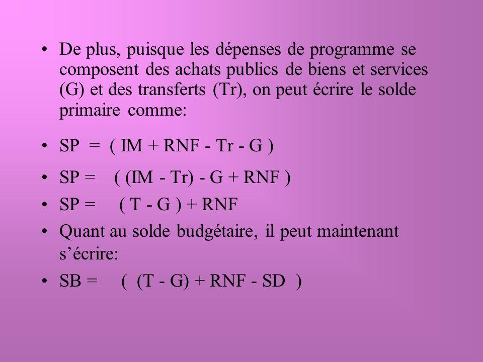 Les déficits saccumulent: la dette publique augmente Lorsque les SB négatifs se succèdent les uns aux autres, la dette publique croît: En définissant la dette publique par la lettre B, on peut écrire: B t = B t-1 - SB B t = B t-1 - SP + SD B t = B t-1 - ( (T-G) + RNF ) + SD + B = ( - (T-G) - RNF ) + SD