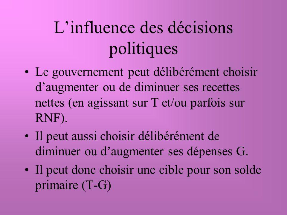 Linfluence des décisions politiques Le gouvernement peut délibérément choisir daugmenter ou de diminuer ses recettes nettes (en agissant sur T et/ou parfois sur RNF).