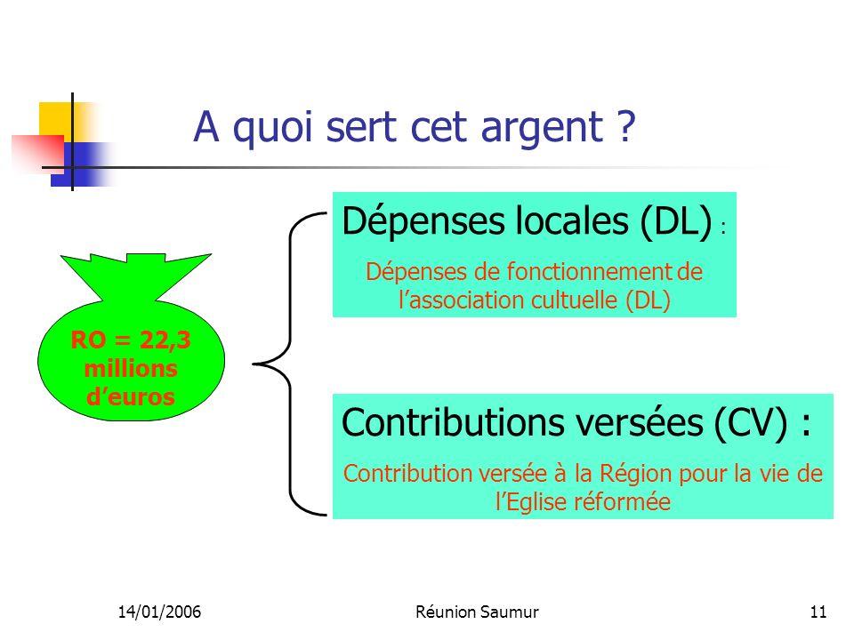 14/01/2006Réunion Saumur11 A quoi sert cet argent ? Dépenses locales (DL) : Dépenses de fonctionnement de lassociation cultuelle (DL) RO = 22,3 millio
