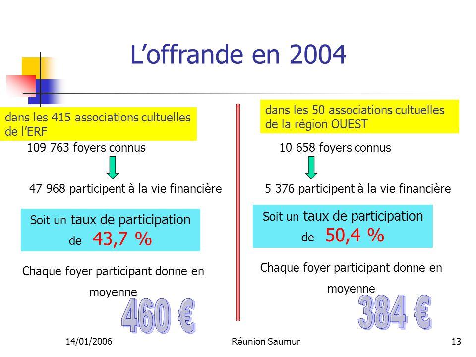 14/01/2006Réunion Saumur13 Loffrande en 2004 109 763 foyers connus 47 968 participent à la vie financière Soit un taux de participation de 43,7 % Chaq