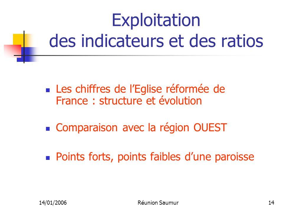 14/01/2006Réunion Saumur14 Exploitation des indicateurs et des ratios Les chiffres de lEglise réformée de France : structure et évolution Comparaison avec la région OUEST Points forts, points faibles dune paroisse