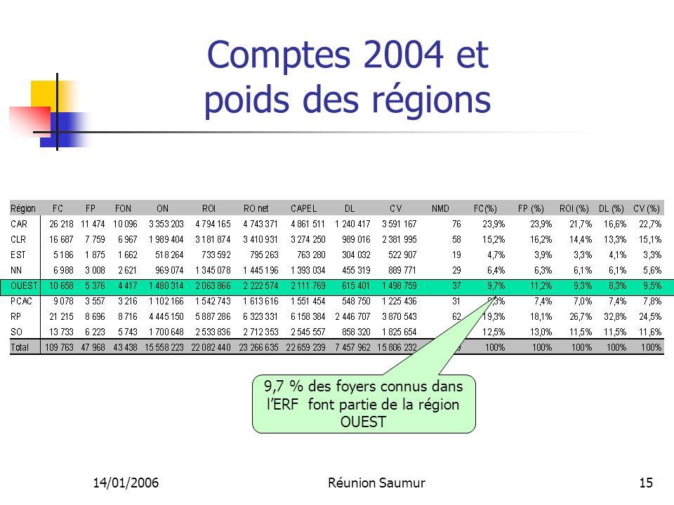 14/01/2006Réunion Saumur15 Comptes 2004 et poids des régions 9,7 % des foyers connus dans lERF font partie de la région OUEST