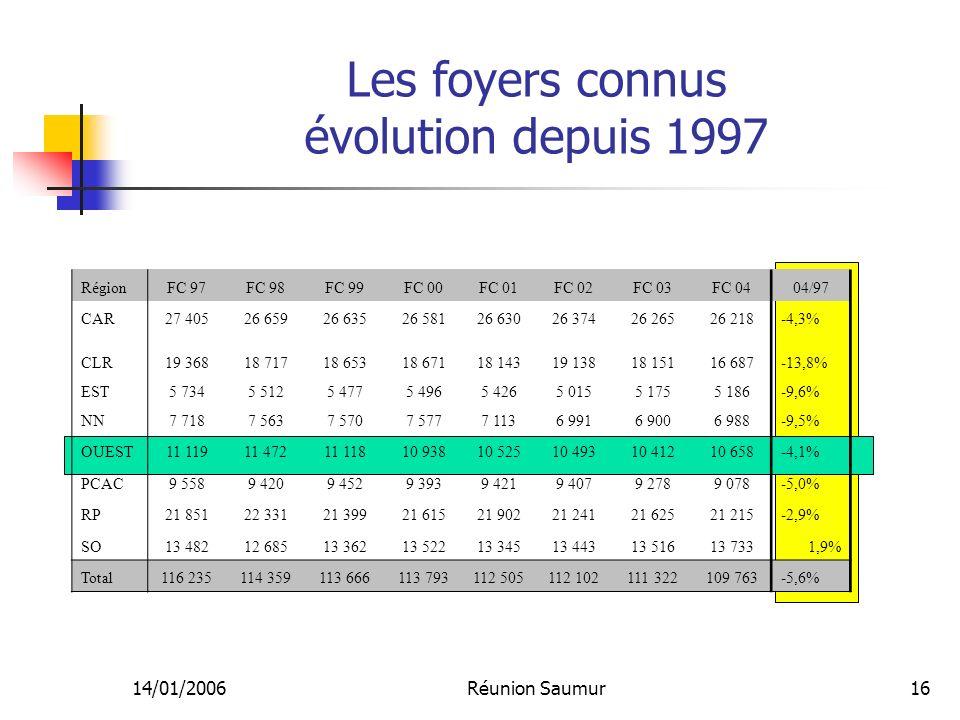 14/01/2006Réunion Saumur16 Les foyers connus évolution depuis 1997 RégionFC 97FC 98FC 99FC 00FC 01FC 02FC 03FC 0404/97 CAR27 40526 65926 63526 58126 6