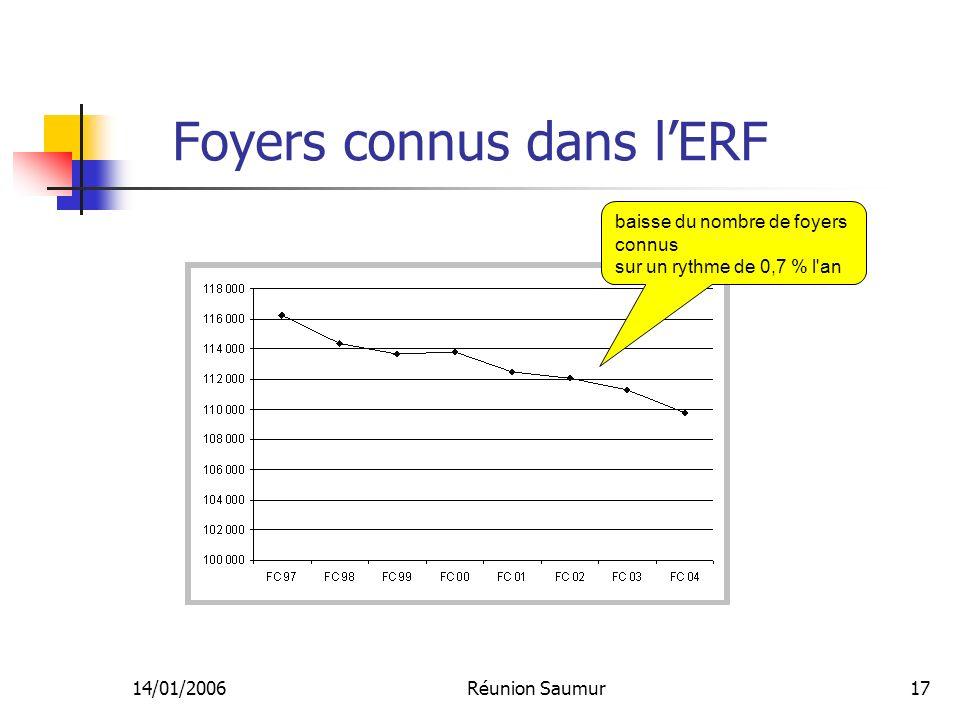 14/01/2006Réunion Saumur17 Foyers connus dans lERF baisse du nombre de foyers connus sur un rythme de 0,7 % l an