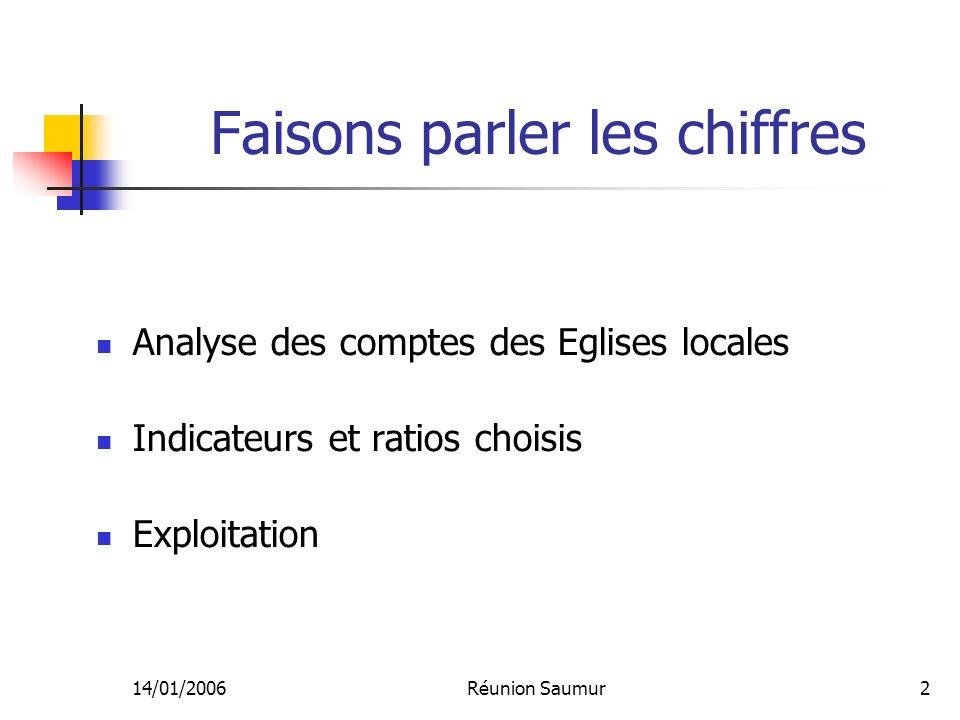 14/01/2006Réunion Saumur3 Pourquoi a-t-elle été mise en place .