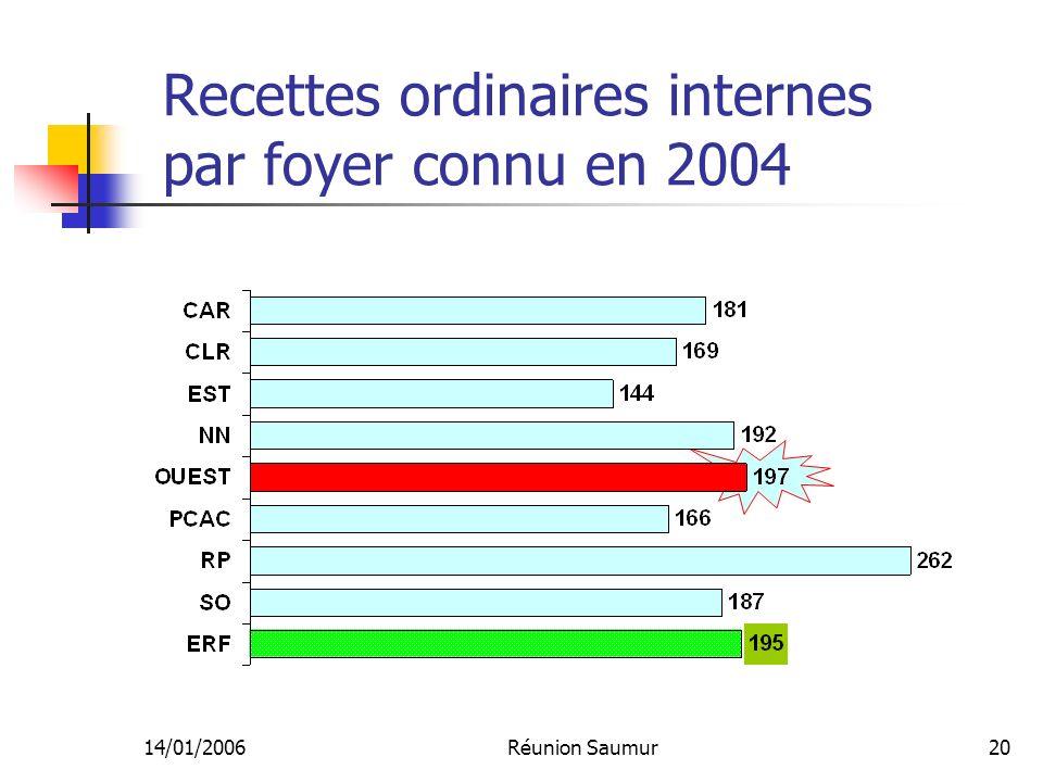 14/01/2006Réunion Saumur20 Recettes ordinaires internes par foyer connu en 2004