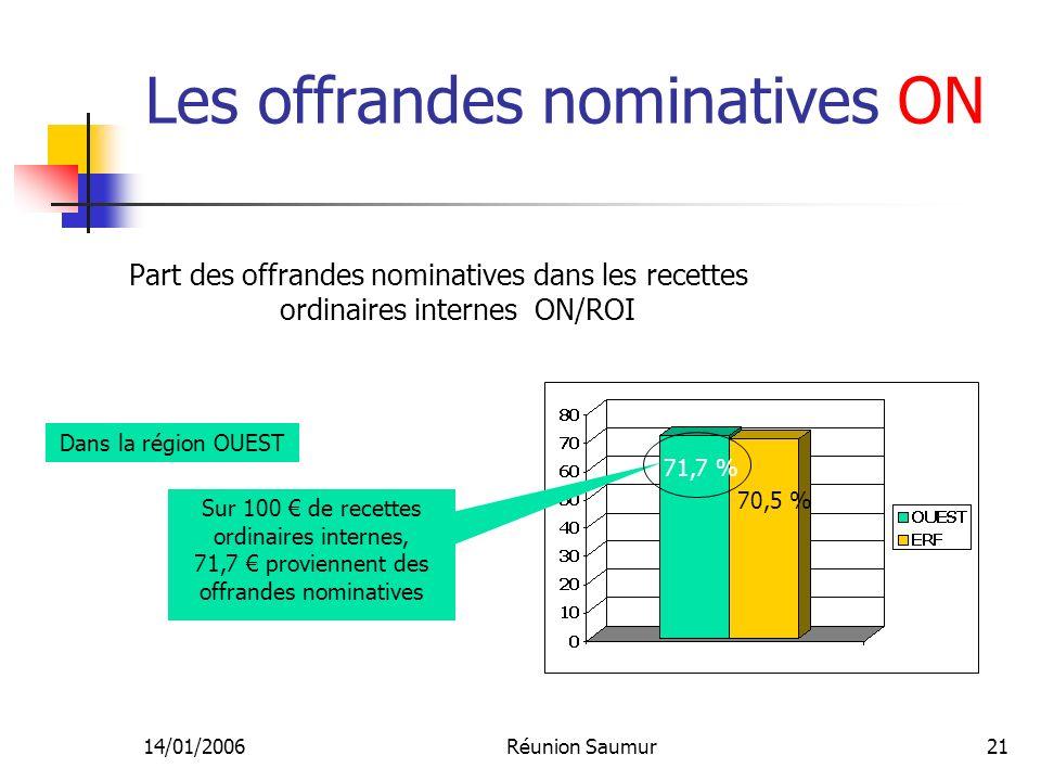 14/01/2006Réunion Saumur21 Les offrandes nominatives ON Part des offrandes nominatives dans les recettes ordinaires internes ON/ROI Sur 100 de recettes ordinaires internes, 71,7 proviennent des offrandes nominatives 71,7 % 70,5 % Dans la région OUEST
