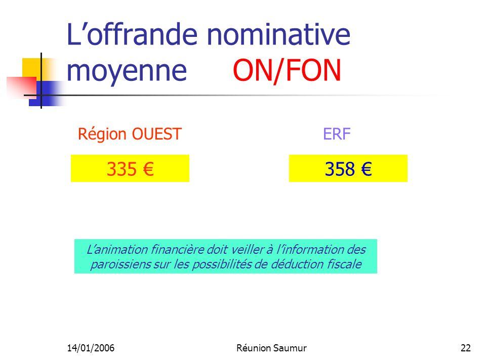 14/01/2006Réunion Saumur22 Loffrande nominative moyenne ON/FON Région OUESTERF 335 358 Lanimation financière doit veiller à linformation des paroissiens sur les possibilités de déduction fiscale