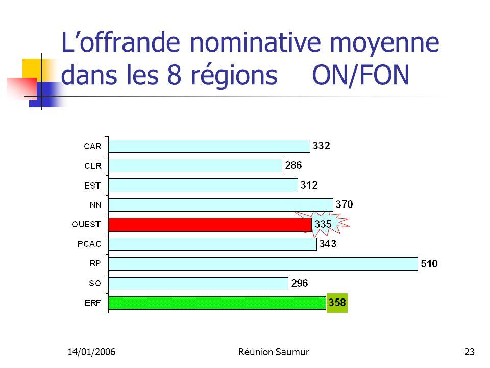 14/01/2006Réunion Saumur23 Loffrande nominative moyenne dans les 8 régions ON/FON