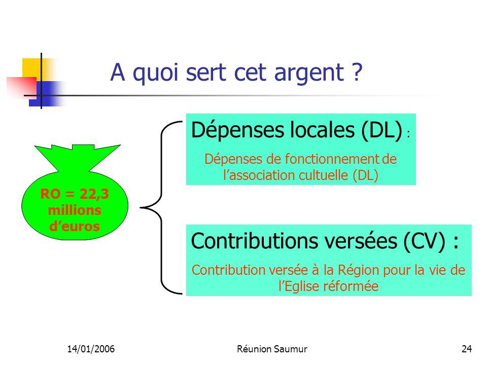 14/01/2006Réunion Saumur24 A quoi sert cet argent ? Dépenses locales (DL) : Dépenses de fonctionnement de lassociation cultuelle (DL) RO = 22,3 millio