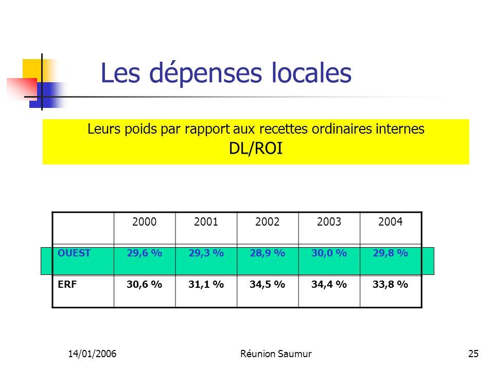 14/01/2006Réunion Saumur25 Les dépenses locales Leurs poids par rapport aux recettes ordinaires internes DL/ROI 20002001200220032004 OUEST29,6 %29,3 %28,9 %30,0 %29,8 % ERF30,6 %31,1 %34,5 %34,4 %33,8 %