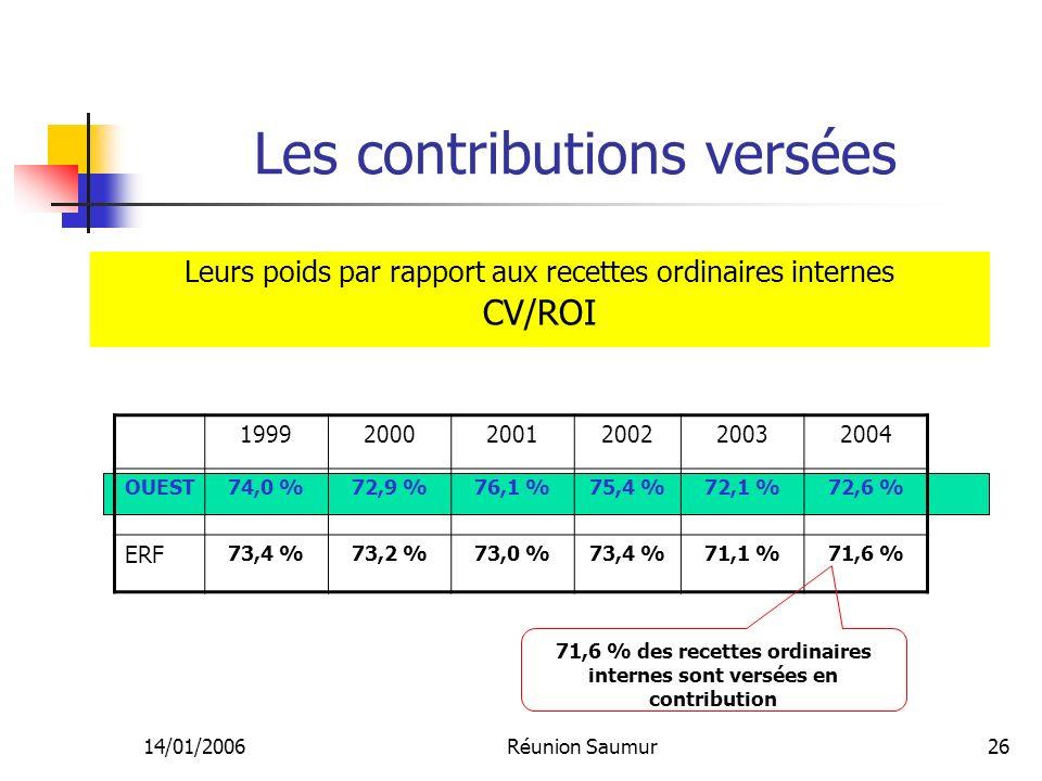14/01/2006Réunion Saumur26 Les contributions versées 199920002001200220032004 OUEST74,0 %72,9 %76,1 %75,4 %72,1 %72,6 % ERF 73,4 %73,2 %73,0 %73,4 %71,1 %71,6 % 71,6 % des recettes ordinaires internes sont versées en contribution Leurs poids par rapport aux recettes ordinaires internes CV/ROI