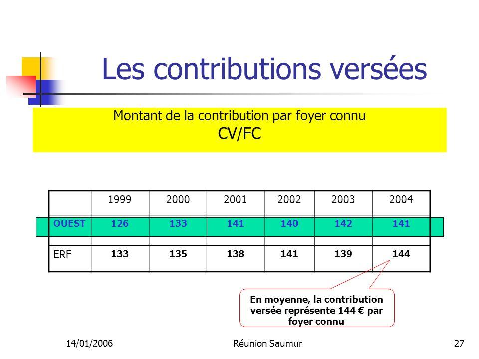 14/01/2006Réunion Saumur27 199920002001200220032004 OUEST126133141140142141 ERF 133135138141139144 En moyenne, la contribution versée représente 144 p