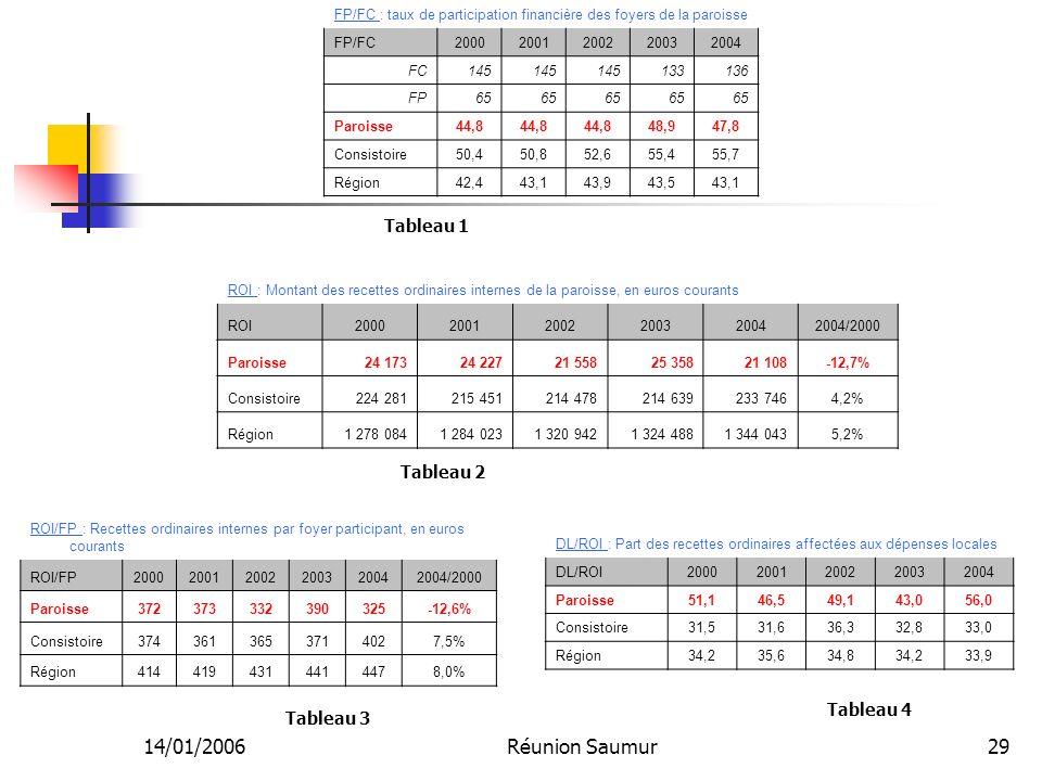 14/01/2006Réunion Saumur29 FP/FC : taux de participation financière des foyers de la paroisse FP/FC20002001200220032004 FC145 133136 FP65 Paroisse44,8 48,947,8 Consistoire50,450,852,655,455,7 Région42,443,143,943,543,1 ROI : Montant des recettes ordinaires internes de la paroisse, en euros courants ROI200020012002200320042004/2000 Paroisse24 17324 22721 55825 35821 108-12,7% Consistoire224 281215 451214 478214 639233 7464,2% Région1 278 0841 284 0231 320 9421 324 4881 344 0435,2% ROI/FP : Recettes ordinaires internes par foyer participant, en euros courants ROI/FP200020012002200320042004/2000 Paroisse372373332390325-12,6% Consistoire3743613653714027,5% Région4144194314414478,0% DL/ROI : Part des recettes ordinaires affectées aux dépenses locales DL/ROI20002001200220032004 Paroisse51,146,549,143,056,0 Consistoire31,531,636,332,833,0 Région34,235,634,834,233,9 Tableau 1 Tableau 2 Tableau 3 Tableau 4