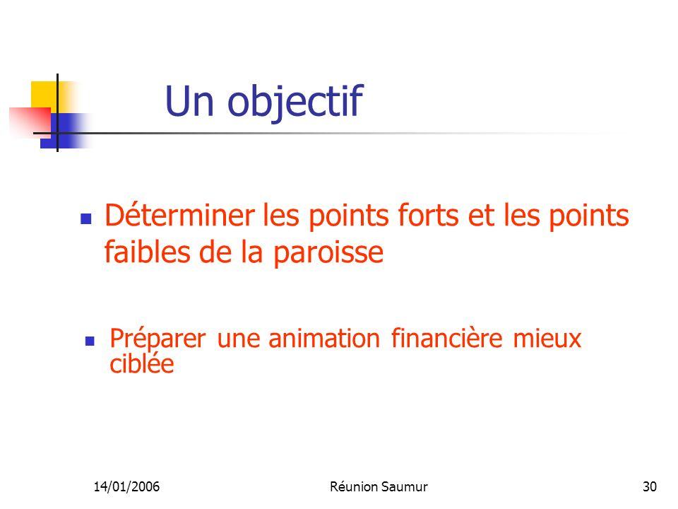 14/01/2006Réunion Saumur30 Un objectif Préparer une animation financière mieux ciblée Déterminer les points forts et les points faibles de la paroisse