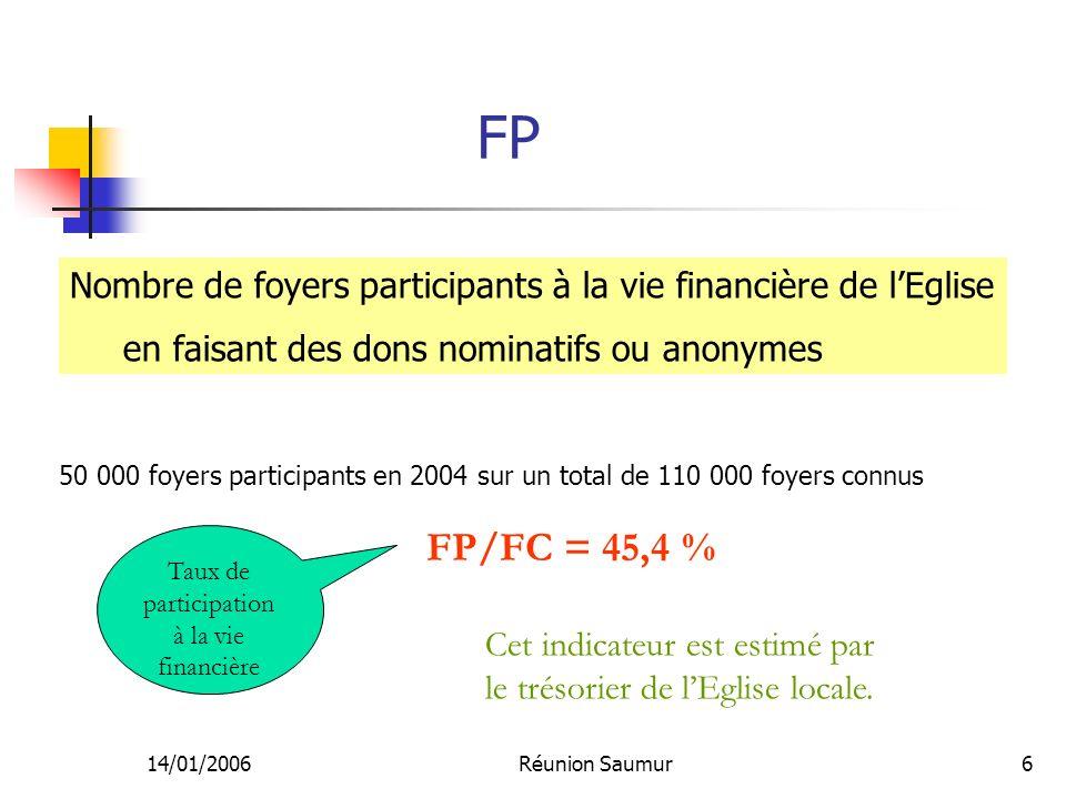 14/01/2006Réunion Saumur6 FP Cet indicateur est estimé par le trésorier de lEglise locale. Taux de participation à la vie financière FP/FC = 45,4 % 50