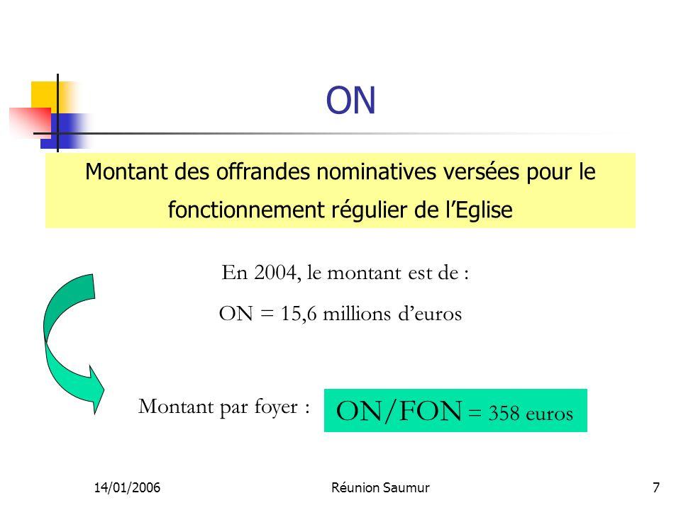 14/01/2006Réunion Saumur7 ON Montant des offrandes nominatives versées pour le fonctionnement régulier de lEglise En 2004, le montant est de : ON = 15