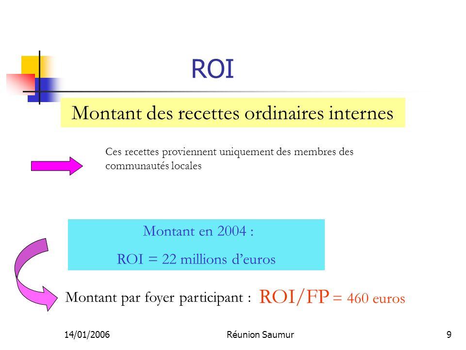 14/01/2006Réunion Saumur9 ROI Montant des recettes ordinaires internes Montant en 2004 : ROI = 22 millions deuros Ces recettes proviennent uniquement