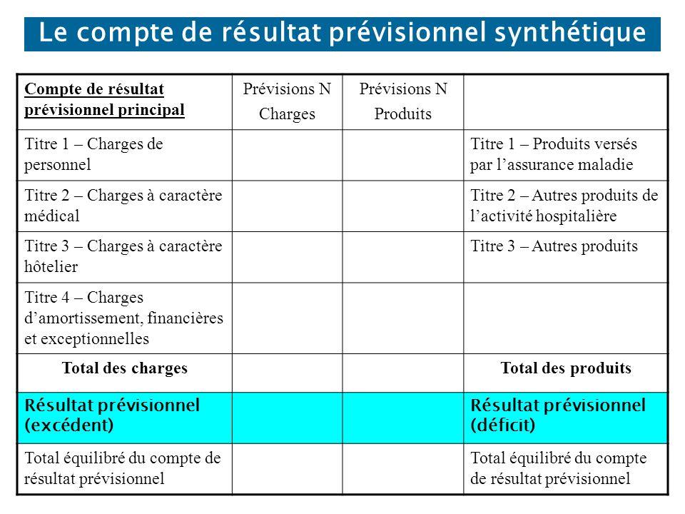 Le compte de résultat prévisionnel synthétique Compte de résultat prévisionnel principal Prévisions N Charges Prévisions N Produits Titre 1 – Charges