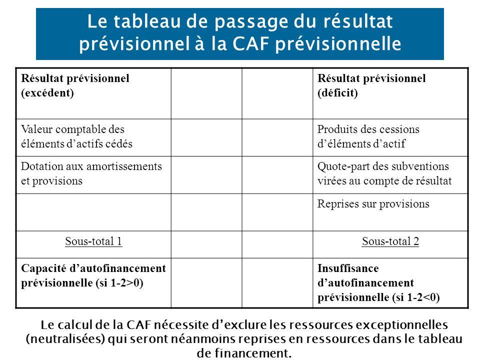 Le tableau de passage du résultat prévisionnel à la CAF prévisionnelle Résultat prévisionnel (excédent) Résultat prévisionnel (déficit) Valeur comptable des éléments dactifs cédés Produits des cessions déléments dactif Dotation aux amortissements et provisions Quote-part des subventions virées au compte de résultat Reprises sur provisions Sous-total 1Sous-total 2 Capacité dautofinancement prévisionnelle (si 1-2>0) Insuffisance dautofinancement prévisionnelle (si 1-2<0) Le calcul de la CAF nécessite dexclure les ressources exceptionnelles (neutralisées) qui seront néanmoins reprises en ressources dans le tableau de financement.