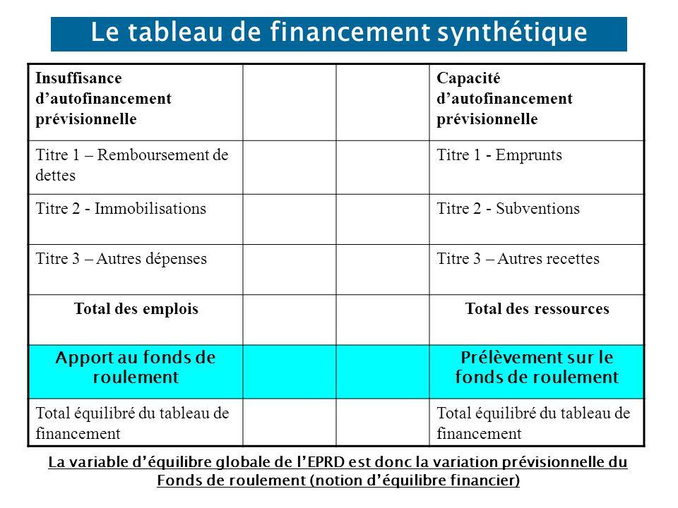 Le tableau de financement synthétique Insuffisance dautofinancement prévisionnelle Capacité dautofinancement prévisionnelle Titre 1 – Remboursement de dettes Titre 1 - Emprunts Titre 2 - ImmobilisationsTitre 2 - Subventions Titre 3 – Autres dépensesTitre 3 – Autres recettes Total des emploisTotal des ressources Apport au fonds de roulement Prélèvement sur le fonds de roulement Total équilibré du tableau de financement La variable déquilibre globale de lEPRD est donc la variation prévisionnelle du Fonds de roulement (notion déquilibre financier)
