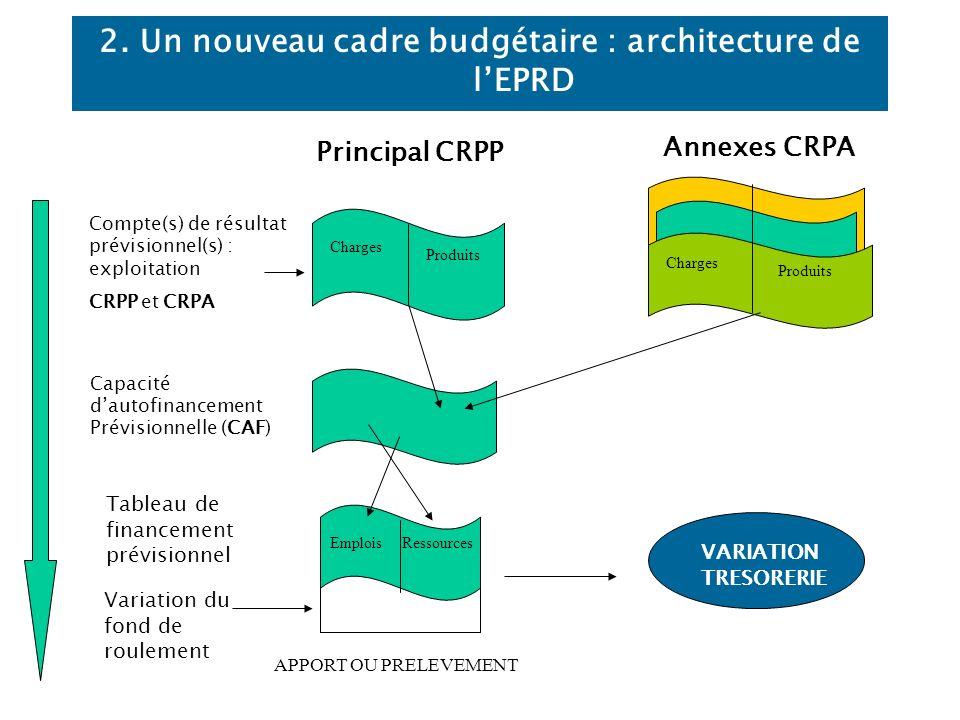 2. Un nouveau cadre budgétaire : architecture de lEPRD Compte(s) de résultat prévisionnel(s) : exploitation CRPP et CRPA Principal CRPP Annexes CRPA C