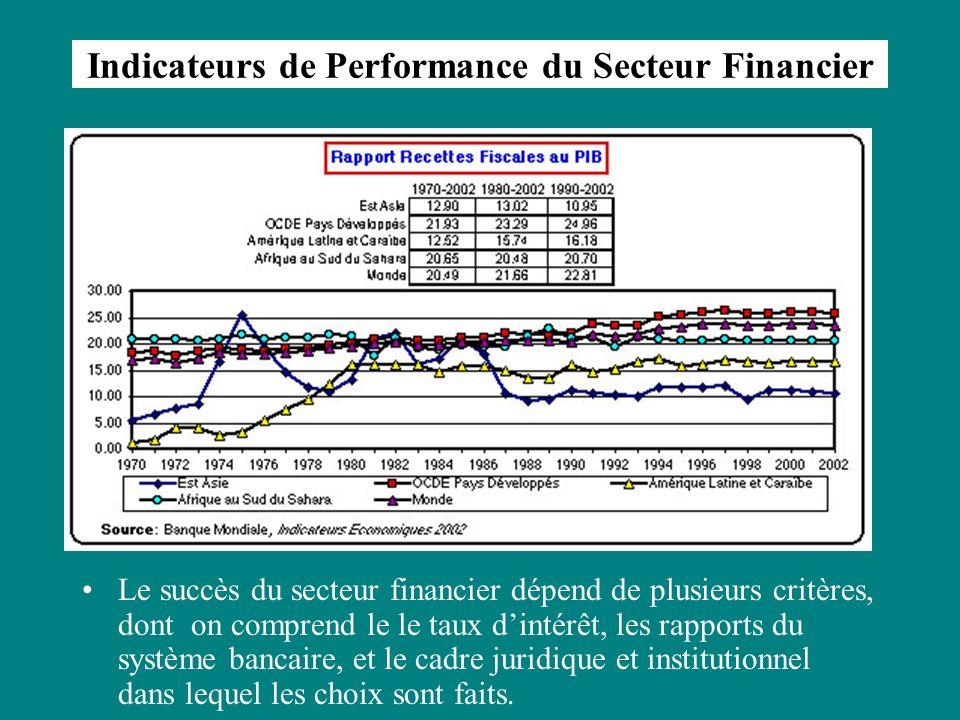 Indicateurs de Performance du Secteur Financier Le succès du secteur financier dépend de plusieurs critères, dont on comprend le le taux dintérêt, les rapports du système bancaire, et le cadre juridique et institutionnel dans lequel les choix sont faits.