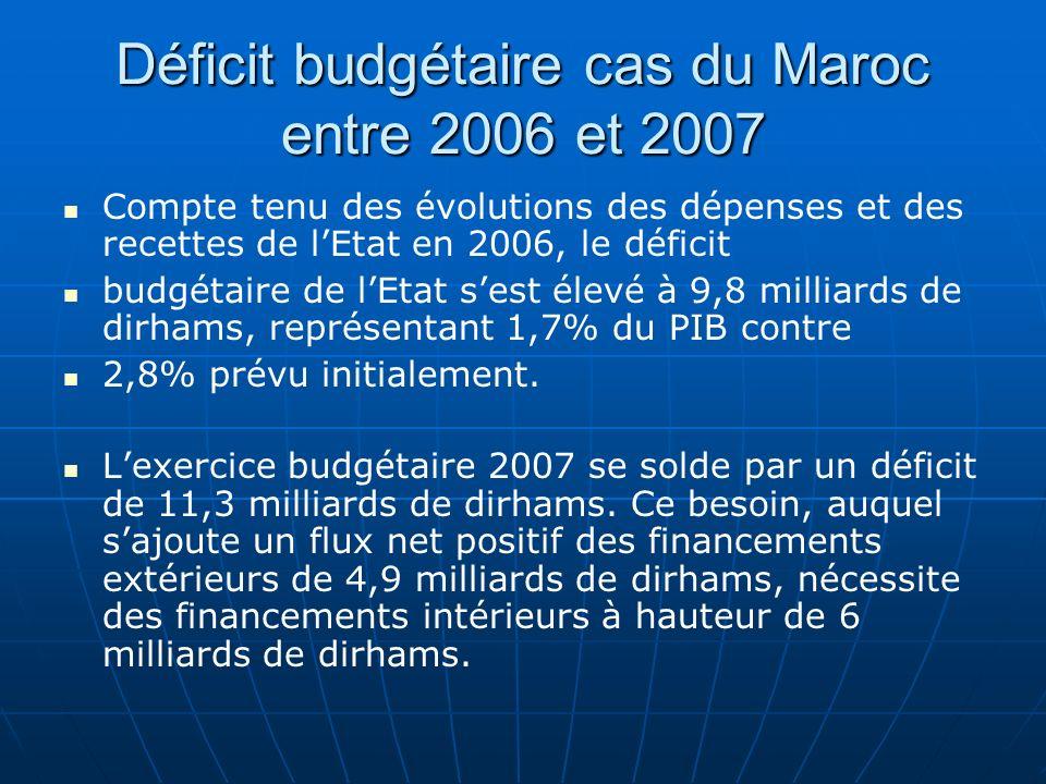 Déficit budgétaire cas du Maroc entre 2006 et 2007 Compte tenu des évolutions des dépenses et des recettes de lEtat en 2006, le déficit budgétaire de