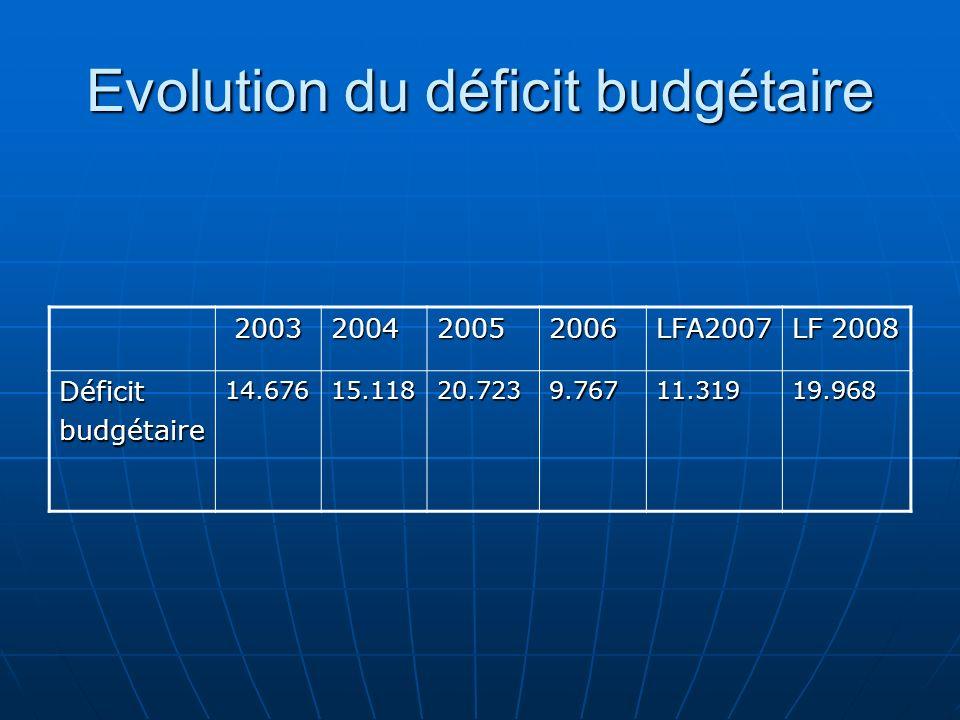 Evolution du déficit budgétaire 2003200420052006LFA2007 LF 2008 Déficitbudgétaire14.67615.11820.7239.76711.31919.968