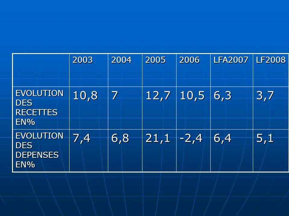2003200420052006LFA2007LF2008 EVOLUTION DES RECETTES EN% 10,8712,710,56,33,7 EVOLUTION DES DEPENSES EN% 7,46,821,1-2,46,45,1