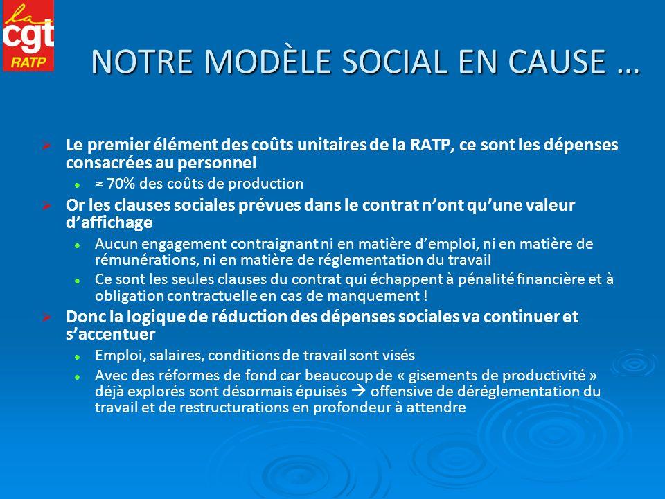 NOTRE MODÈLE SOCIAL EN CAUSE … Le premier élément des coûts unitaires de la RATP, ce sont les dépenses consacrées au personnel 70% des coûts de produc