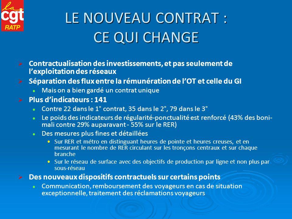 UN HAUT NIVEAU DINVESTISSEMENTS 6,5 milliards d sur 4 ans Contre 3,2 Mds sur 2004-07 et 4,9 Mds sur 2008-11 4,3 Mds pour la modernisation des réseaux : renouvellement du matériel roulant arrivant en fin de vie (2,3 Mds), entretien et modernisation des infras (2 Mds), amélioration du service 2,2 Mds pour lextension des réseaux, avec lachèvement des opérations du CPER 2000-06 : nouvelles lignes de tramway, prolongement des lignes 4, 12 et 14 Le STIF, désormais propriétaire du matériel roulant (loi ORTF), en subventionne à 50% les achats pour renouvellement et à 100% les achats pour nouvelles dessertes Cest lapplication à la RATP dun principe dont les transporteurs privés bénéficient depuis longtemps Au total : 993 millions d sur 4 ans contre 280 millions d auparavant