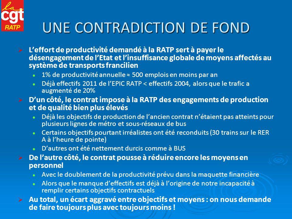 UNE CONTRADICTION DE FOND Leffort de productivité demandé à la RATP sert à payer le désengagement de lEtat et linsuffisance globale de moyens affectés