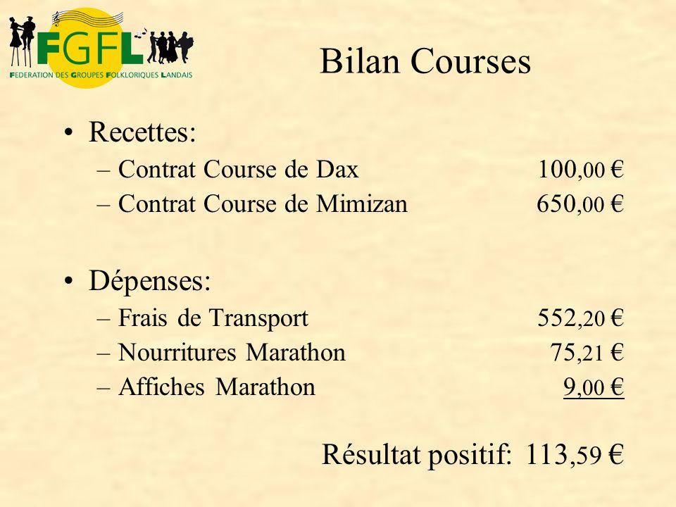 Recettes: –Contrat Course de Dax –Contrat Course de Mimizan Dépenses: –Frais de Transport –Nourritures Marathon –Affiches Marathon 100,00 650,00 552,2