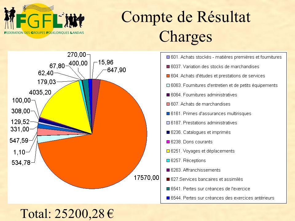 Compte de Résultat Charges Total: 25200,28